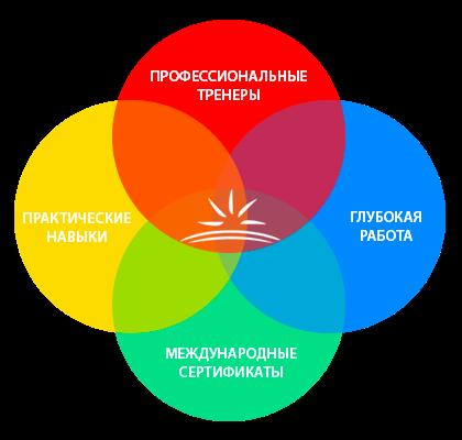 Мастер Эннеаграммы с Егором и Ириной Каропа
